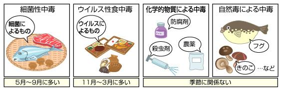 食中毒の分類